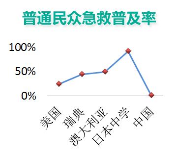 上海急救培训 -普及率
